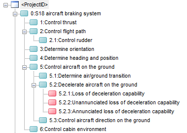 An example failure mode hierarchy.