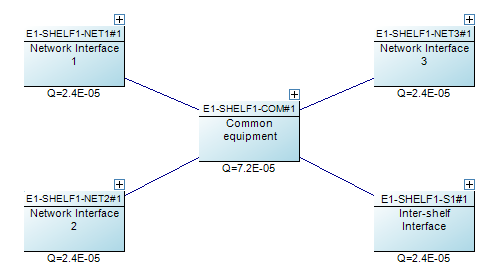 An example of a complex network element. The four network interfaces are each sockets, meaning any one of them could be used as an input or output to the network. The undirected connection means an availability path can be found going in either direction.