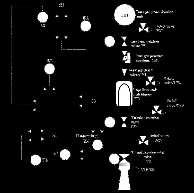 Monopropellant propulsion2 (2)